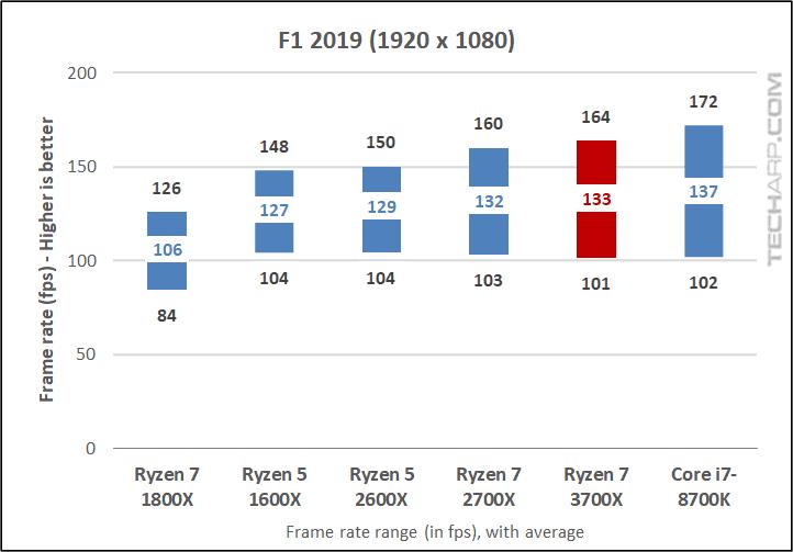 Ryzen 7 3700X F1 2019 1080p results