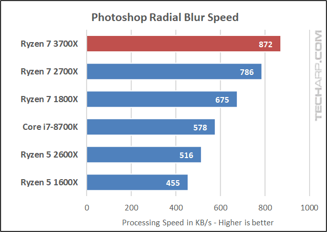 Ryzen 7 3700X Photoshop radial blur speed