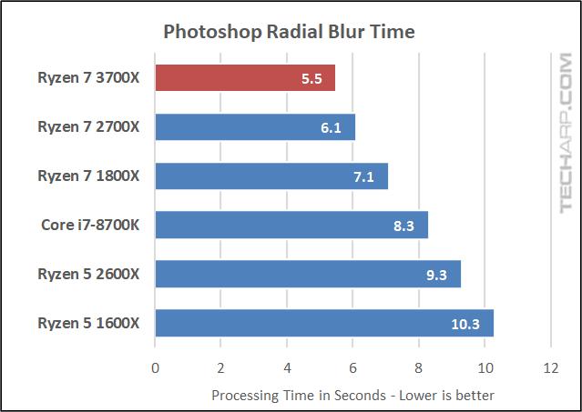 Ryzen 7 3700X Photoshop radial blur time