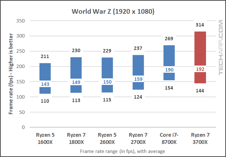 Ryzen 7 3700X World War Z 1080p results