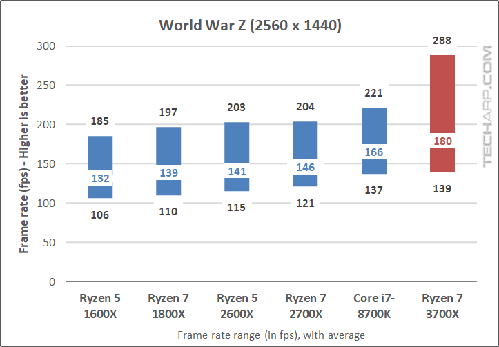 Ryzen 7 3700X World War Z 1440p results