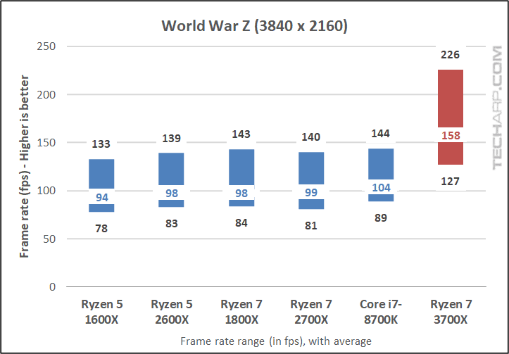 Ryzen 7 3700X World War Z 2160p results