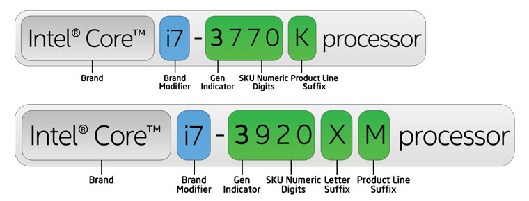 3rd Gen Intel Core processor number example