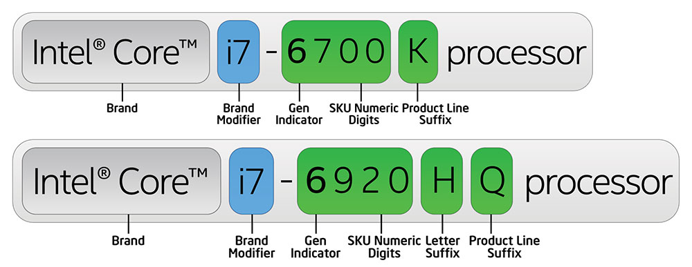 6th Gen Intel Core processor number example
