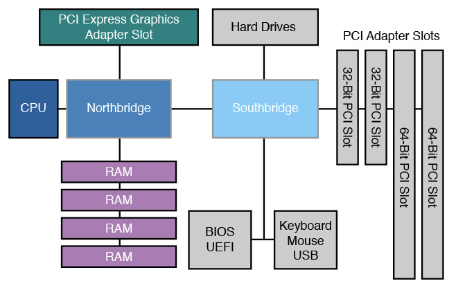 General Computer System Diagram - CPU, PCI Express, RAM, North Bridge, South Bridge, PCIe, HDD, South Bridge, PCI. USB, Keyboard, Mouse