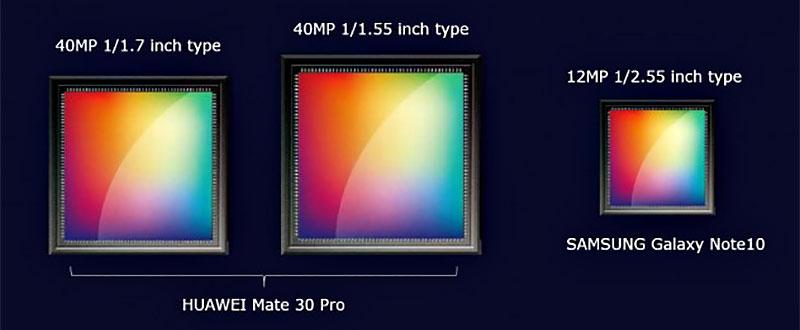 Note 10 vs Mate 30 camera sensor comparison