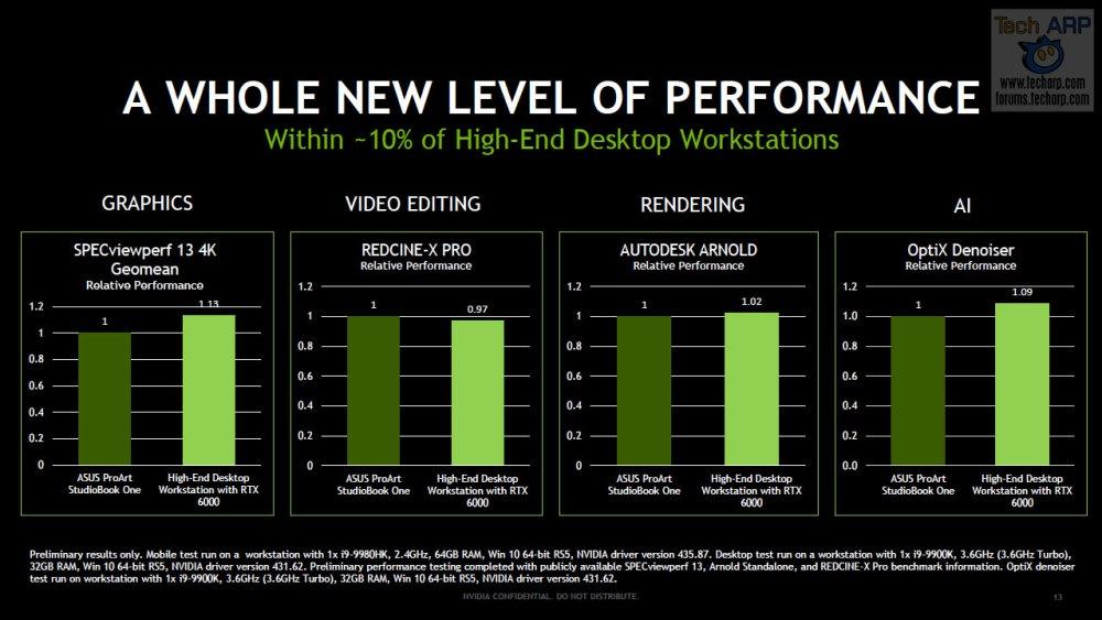 ASUS ProArt StudioBook One performance slide
