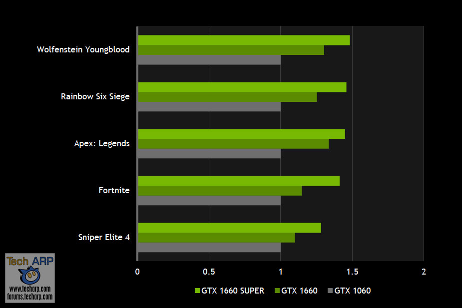 NVIDIA GeForce GTX 1660 Super performance by NVIDIA