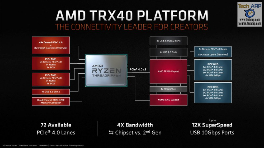AMD Fall 2019 Desktop Update slide