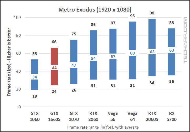 GALAX GTX 1660S Metro Exodus 1080p results early