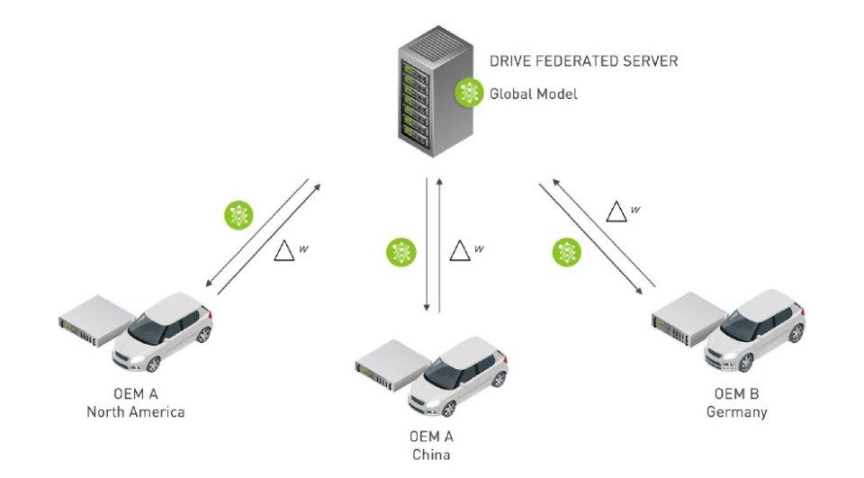 NVIDIA DRIVE Federated Learning