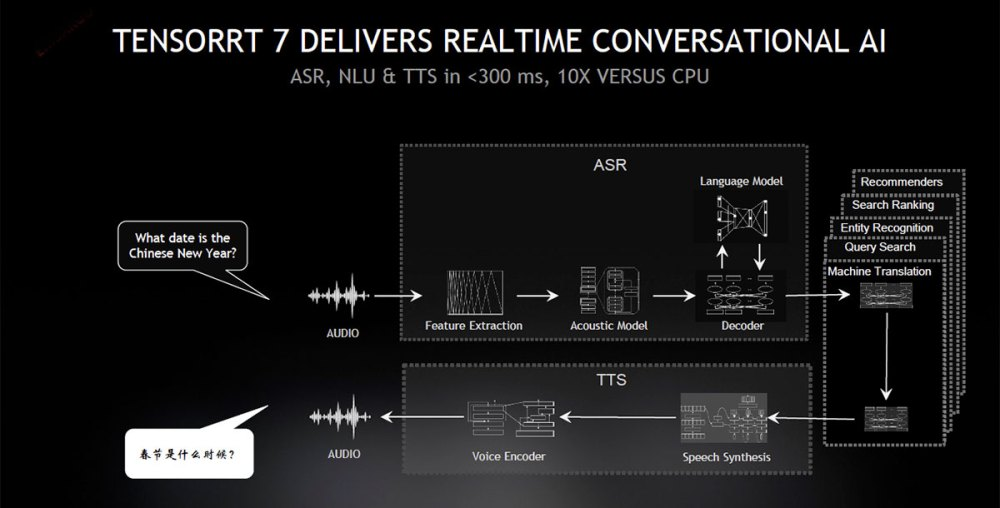 NVIDIA TensorRT 7 with Real-Time Conversational AI!