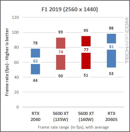 5600 XT vs RTX 2060 - F1 2019 results 02