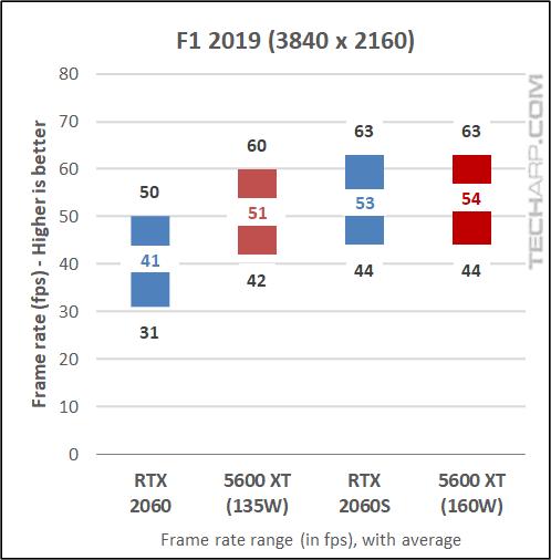 5600 XT vs RTX 2060 - F1 2019 results 03