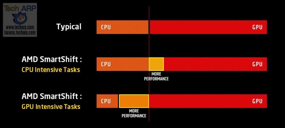 AMD SmartShift explainer
