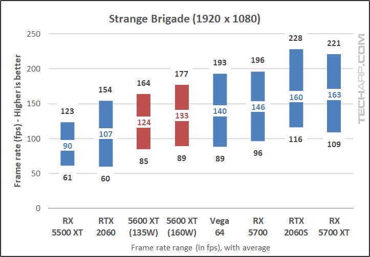 Strange Brigade results 01