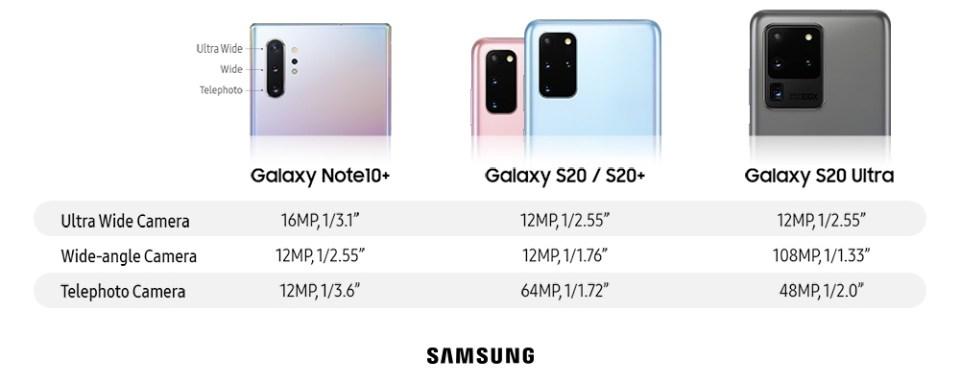 Samsung Galaxy S20 Camera Sensor Sizes