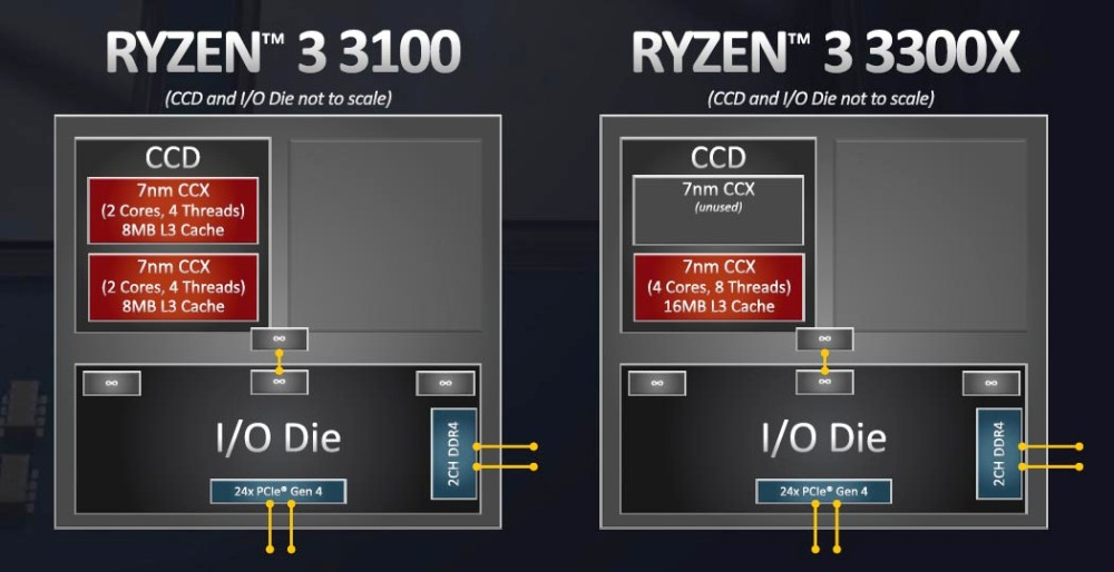 AMD Ryzen 3 3300X vs Ryzen 3 3100 CCS Comparison