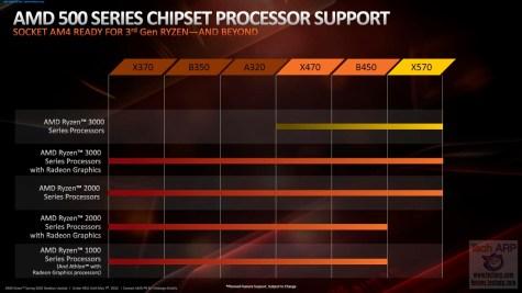 AMD Spring 2020 update 07