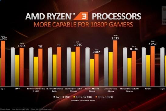 AMD Spring 2020 update 15