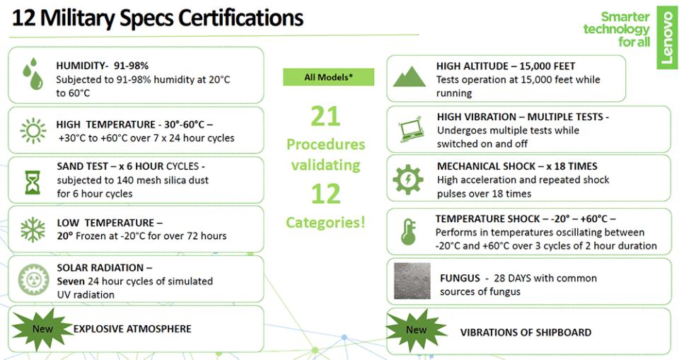 2020 Lenovo ThinkPad MIL-SPEC certifications