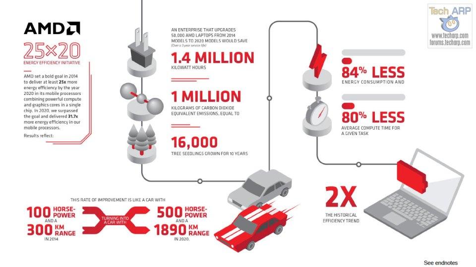 AMD 25x20 Initiative Success 11