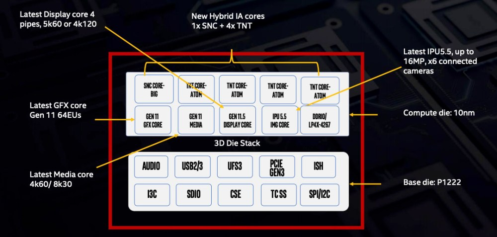 Intel Lakefield 3D stack