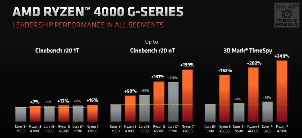 AMD Ryzen 4000 G-series performance