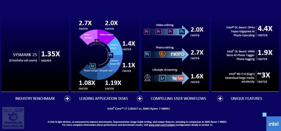 11th Gen Intel Tiger Lake performance 04
