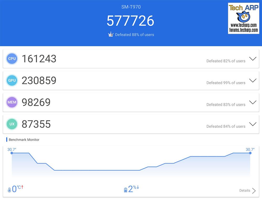 Samsung Galaxy Tab S7 Plus AnTuTu results