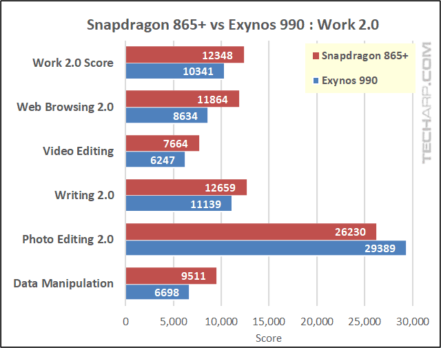 Snapdragon 865 Plus vs Exynos 990 PCMark results