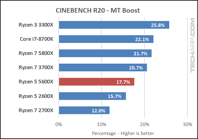 AMD Ryzen 5 5600X CINEBENCH R20 results 03