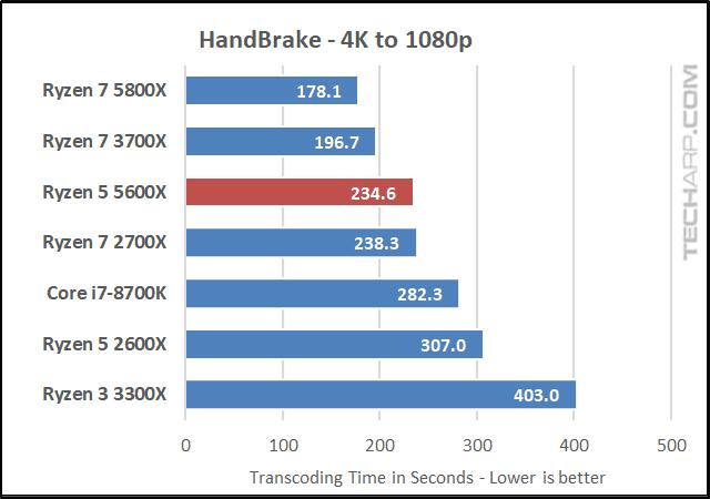AMD Ryzen 5 5600X HandBrake results 01