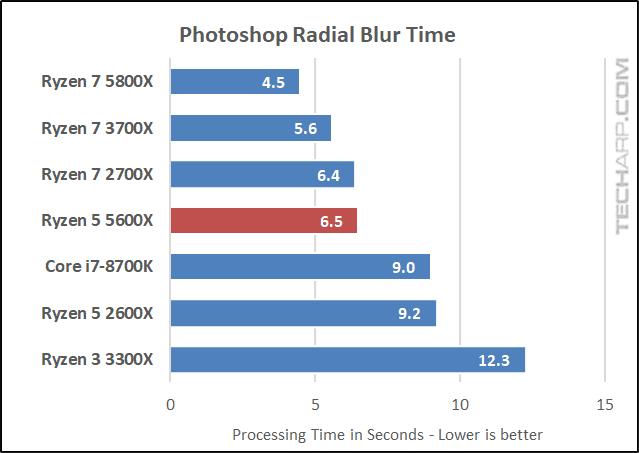 AMD Ryzen 5 5600X Photoshop results 01