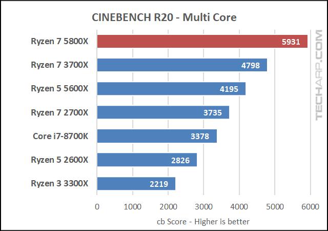 AMD Ryzen 7 5800X CINEBENCH R20 results 01