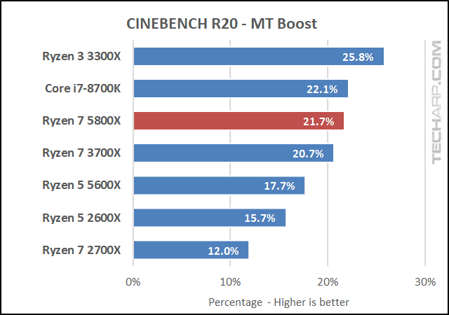 AMD Ryzen 7 5800X CINEBENCH R20 results 03