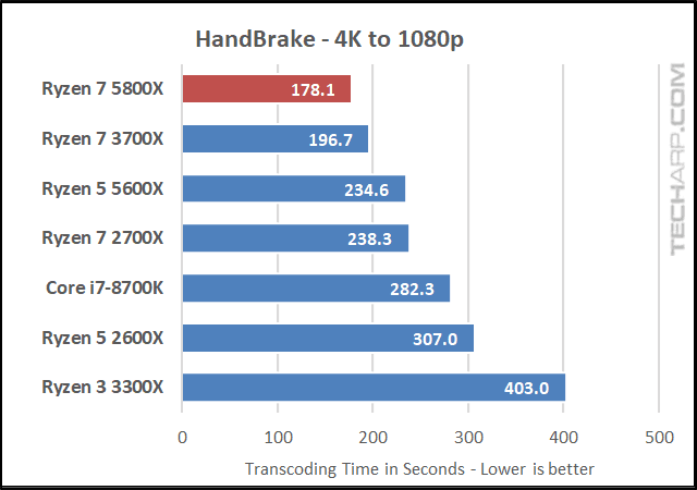 AMD Ryzen 7 5800X HandBrake results 01