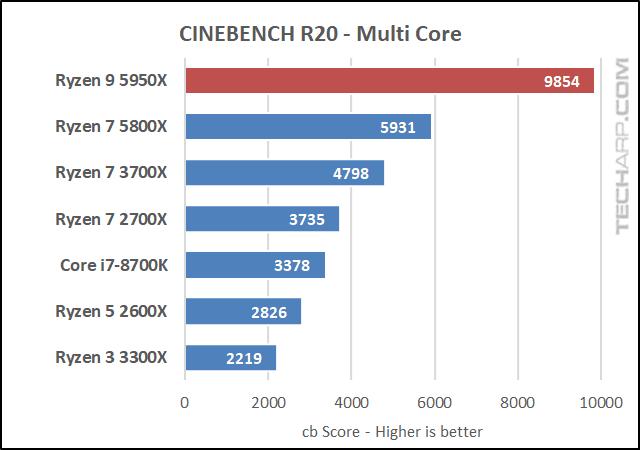 AMD Ryzen 9 5950X CINEBENCH R20 results 01