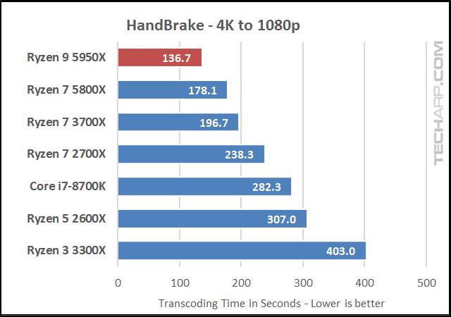AMD Ryzen 9 5950X HandBrake results 01