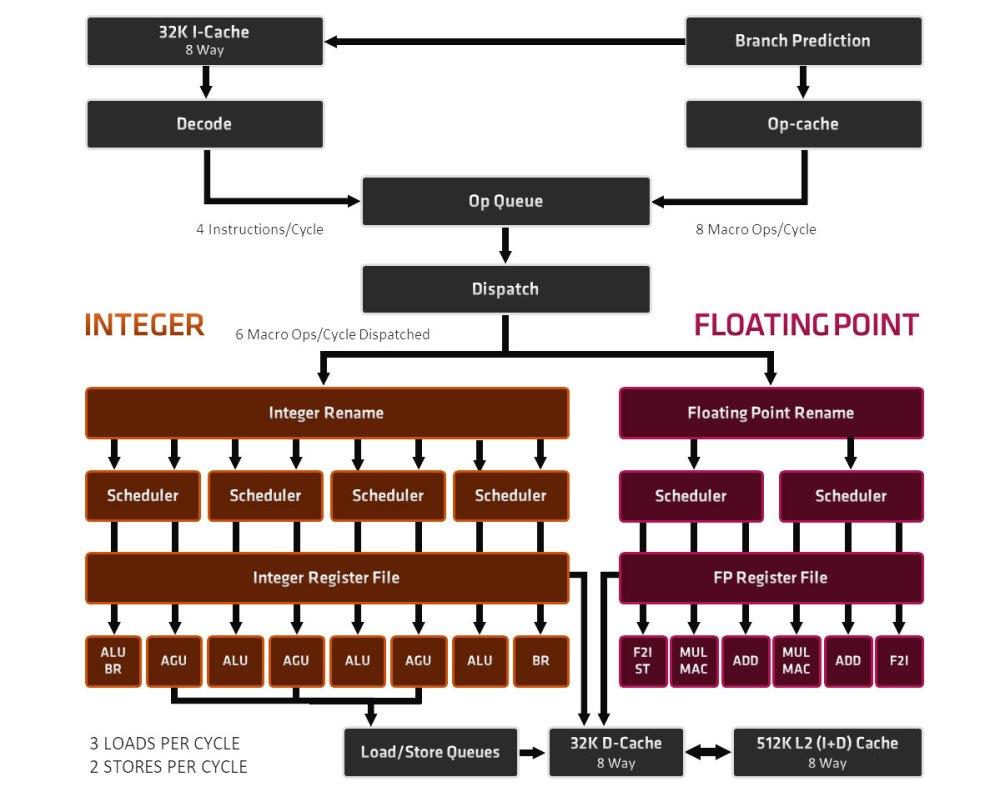 AMD Zen 3 block diagram