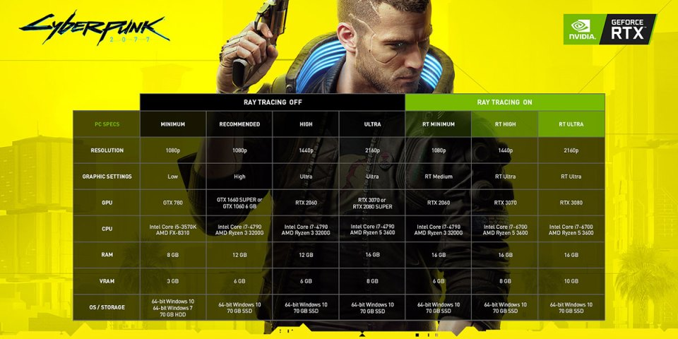Cyberpunk 2077 NVIDIA Recommended Specifications