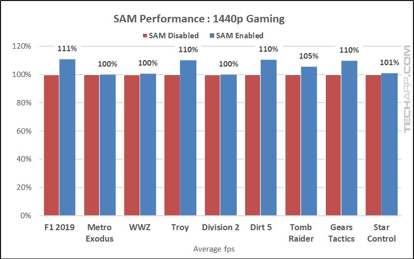 RX 6800 XT Smart Access Memory Performance 1440p