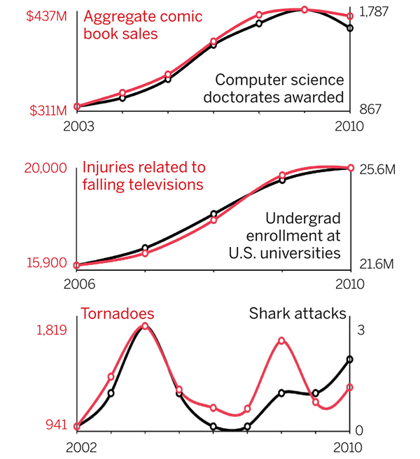 Correlation is not causation 3 examples