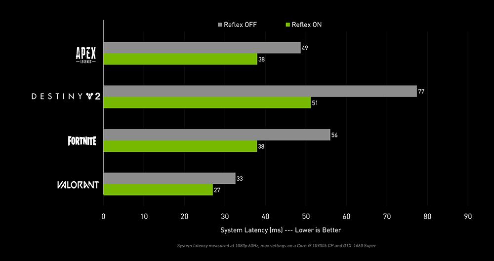 NVIDIA Reflex performance - 4 games