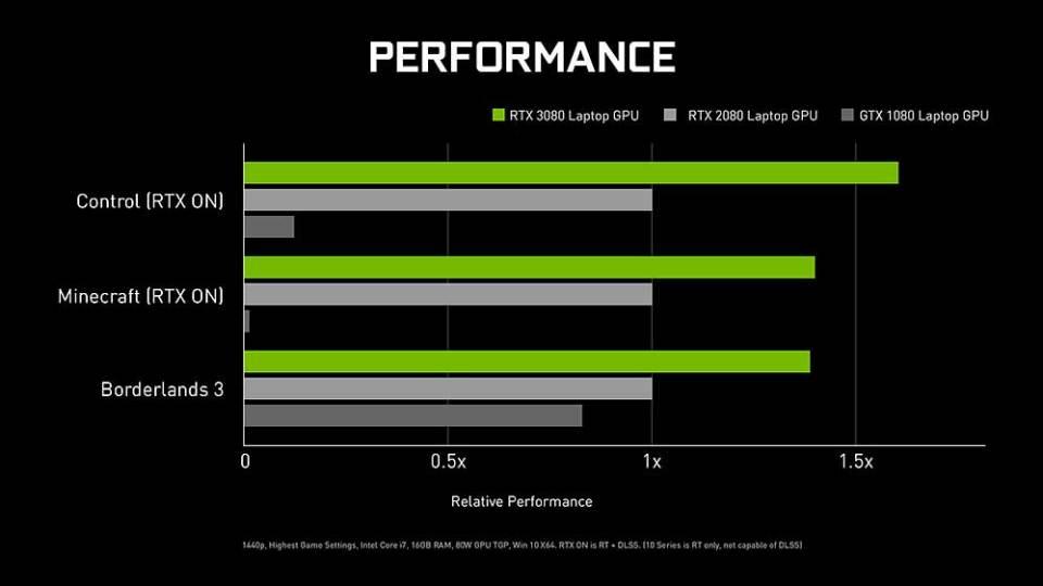 NVIDIA RTX 3080 laptop performance