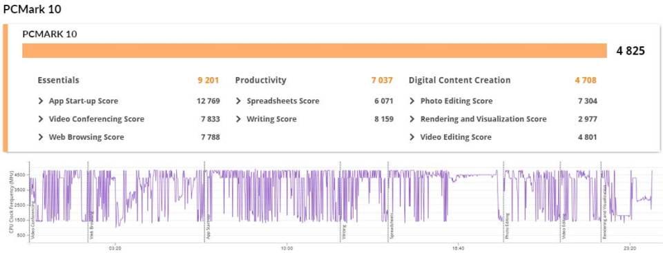 Dell Latitude 5520 PCMark 10 results