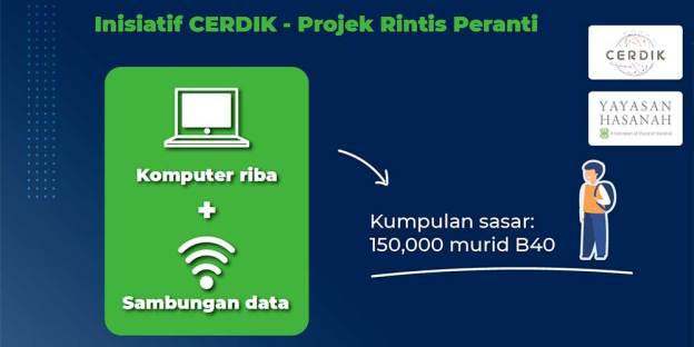 CERDIK Initiative : Only ⅓ Laptops Distributed By June 2021!