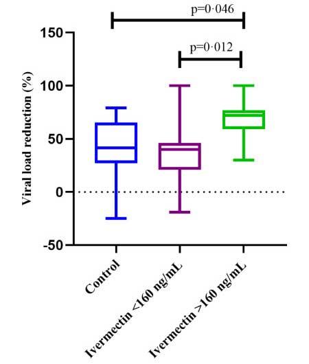 Ivermectin Lancet June 2021 study results 02