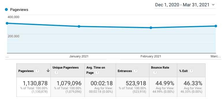 Google AdSense Reality Check : How Much Do We Make?