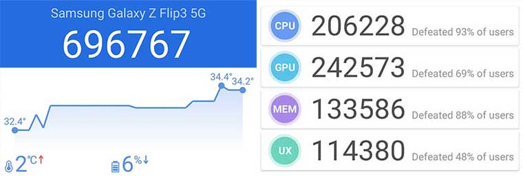 Samsung Galaxy Flip 3 AnTuTu performance